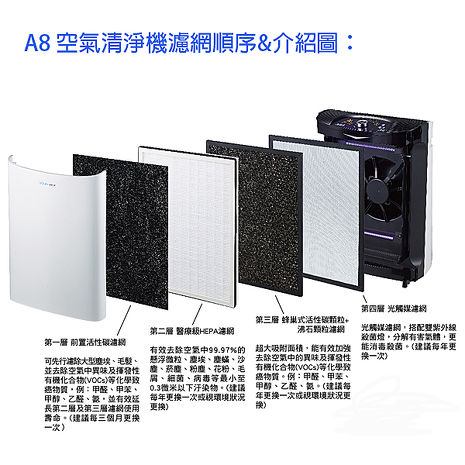 【Opure 臻淨】物聯網光觸媒醫療級HEPA 空氣清淨機 A8 四層濾網組(一年份)